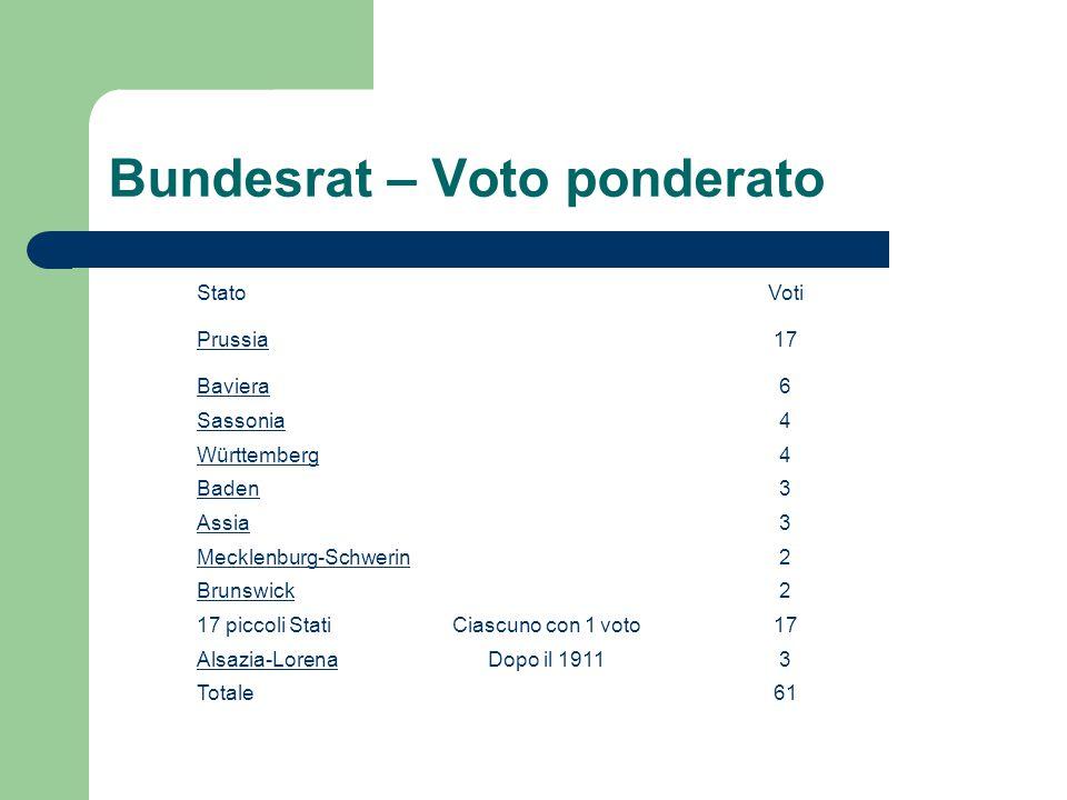 Bundesrat – Voto ponderato StatoVoti Prussia17 Baviera6 Sassonia4 Württemberg4 Baden3 Assia3 Mecklenburg-Schwerin2 Brunswick2 17 piccoli StatiCiascuno con 1 voto17 Alsazia-LorenaDopo il 19113 Totale61