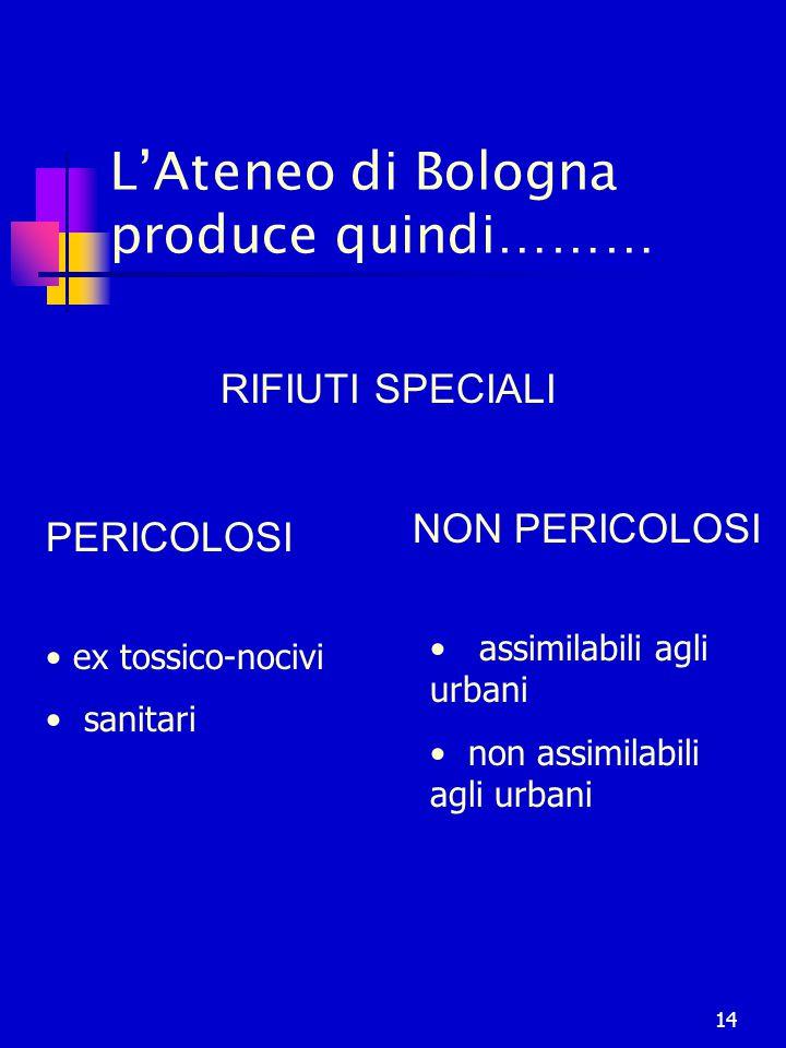 14 L'Ateneo di Bologna produce quindi……… RIFIUTI SPECIALI PERICOLOSI NON PERICOLOSI assimilabili agli urbani non assimilabili agli urbani ex tossico-n