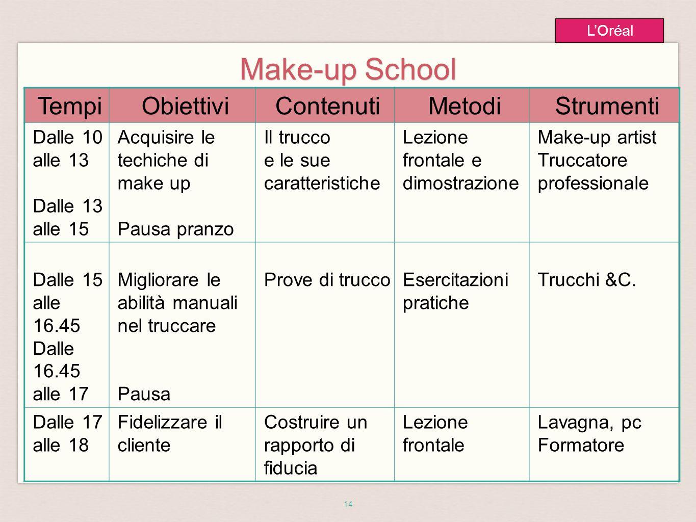 14 L'Oréal Make-up School TempiObiettiviContenutiMetodiStrumenti Dalle 10 alle 13 Dalle 13 alle 15 Acquisire le techiche di make up Pausa pranzo Il tr