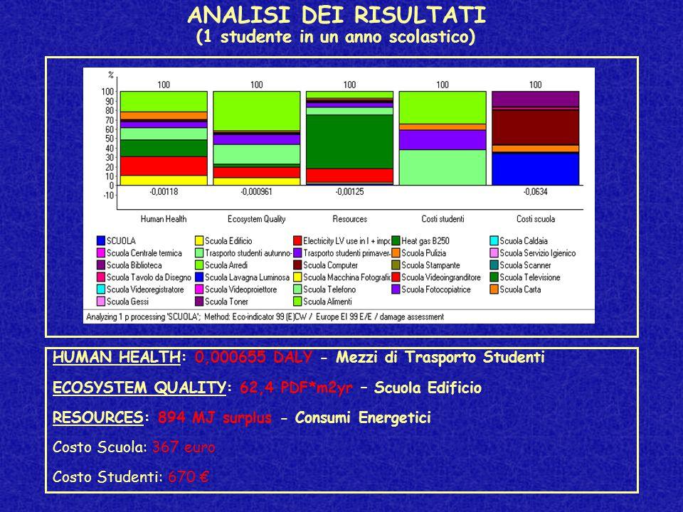 ANALISI DEI RISULTATI (1 studente in un anno scolastico) HUMAN HEALTH: 0,000655 DALY - Mezzi di Trasporto Studenti ECOSYSTEM QUALITY: 62,4 PDF*m2yr – Scuola Edificio RESOURCES: 894 MJ surplus - Consumi Energetici Costo Scuola: 367 euro Costo Studenti: 670 €