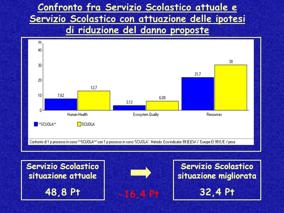 Confronto fra Servizio Scolastico attuale e Servizio Scolastico con attuazione delle ipotesi di riduzione del danno proposte Servizio Scolastico situazione migliorata 32,4 Pt Servizio Scolastico situazione attuale 48,8 Pt -16,4 Pt