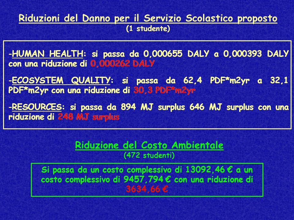 Riduzioni del Danno per il Servizio Scolastico proposto (1 studente) -ECOSYSTEM QUALITY: si passa da 62,4 PDF*m2yr a 32,1 PDF*m2yr con una riduzione di 30,3 PDF*m2yr -RESOURCES: si passa da 894 MJ surplus 646 MJ surplus con una riduzione di 248 MJ surplus -HUMAN HEALTH: si passa da 0,000655 DALY a 0,000393 DALY con una riduzione di 0,000262 DALY Riduzione del Costo Ambientale (472 studenti) Si passa da un costo complessivo di 13092,46 € a un costo complessivo di 9457,794 € con una riduzione di 3634,66 €