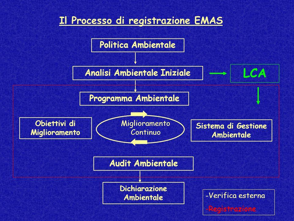 Il Processo di registrazione EMAS -Verifica esterna -Registrazione Miglioramento Continuo Politica Ambientale Analisi Ambientale Iniziale Programma Ambientale Sistema di Gestione Ambientale Obiettivi di Miglioramento Audit Ambientale Dichiarazione Ambientale LCA