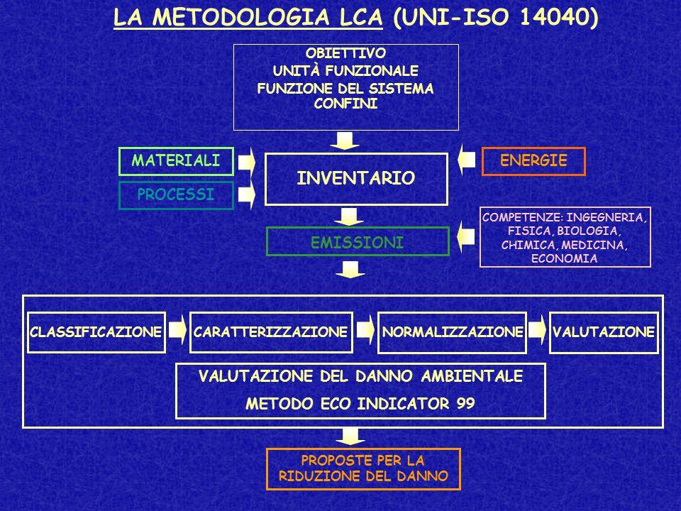 LA METODOLOGIA LCA (UNI-ISO 14040) VALUTAZIONE DEL DANNO AMBIENTALE METODO ECO INDICATOR 99 INVENTARIO EMISSIONI PROPOSTE PER LA RIDUZIONE DEL DANNO MATERIALI PROCESSI COMPETENZE: INGEGNERIA, FISICA, BIOLOGIA, CHIMICA, MEDICINA, ECONOMIA ENERGIE CLASSIFICAZIONECARATTERIZZAZIONE NORMALIZZAZIONEVALUTAZIONE OBIETTIVO UNITÀ FUNZIONALE FUNZIONE DEL SISTEMA CONFINI