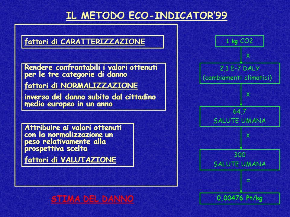 IL METODO ECO-INDICATOR'99 Rendere confrontabili i valori ottenuti per le tre categorie di danno fattori di NORMALIZZAZIONE inverso del danno subito dal cittadino medio europeo in un anno Attribuire ai valori ottenuti con la normalizzazione un peso relativamente alla prospettiva scelta fattori di VALUTAZIONE fattori di CARATTERIZZAZIONE Rendere confrontabili i valori ottenuti per le tre categorie di danno fattori di NORMALIZZAZIONE inverso del danno subito dal cittadino medio europeo in un anno Attribuire ai valori ottenuti con la normalizzazione un peso relativamente alla prospettiva scelta fattori di VALUTAZIONE STIMA DEL DANNO 1 kg CO2 2,1 E-7 DALY (cambiamenti climatici) 64,7 SALUTE UMANA 300 SALUTE UMANA 0,00476 Pt/kg x x x =