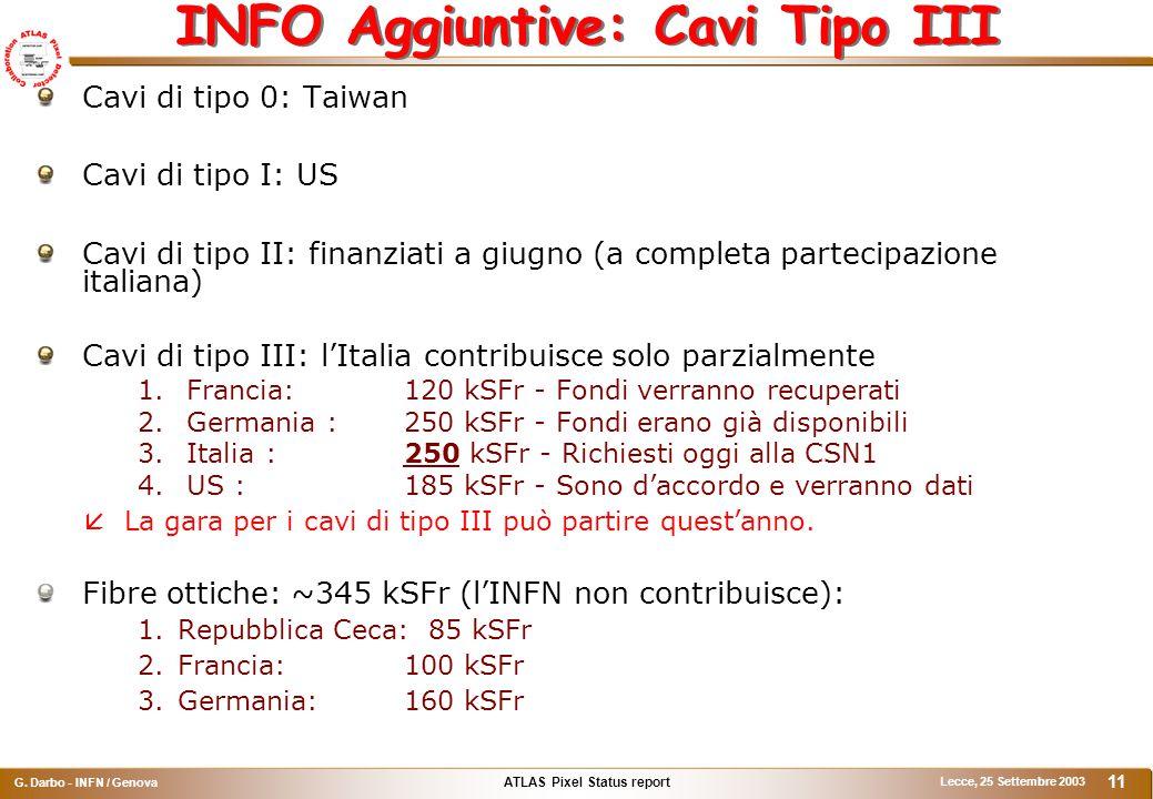 ATLAS Pixel Status report G. Darbo - INFN / Genova Lecce, 25 Settembre 2003 11 INFO Aggiuntive: Cavi Tipo III Cavi di tipo 0: Taiwan Cavi di tipo I: U