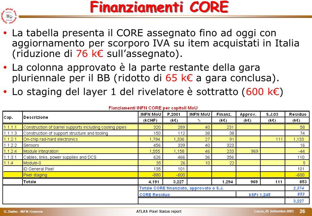 ATLAS Pixel Status report G. Darbo - INFN / Genova Lecce, 25 Settembre 2003 26 Finanziamenti CORE  La tabella presenta il CORE assegnato fino ad oggi