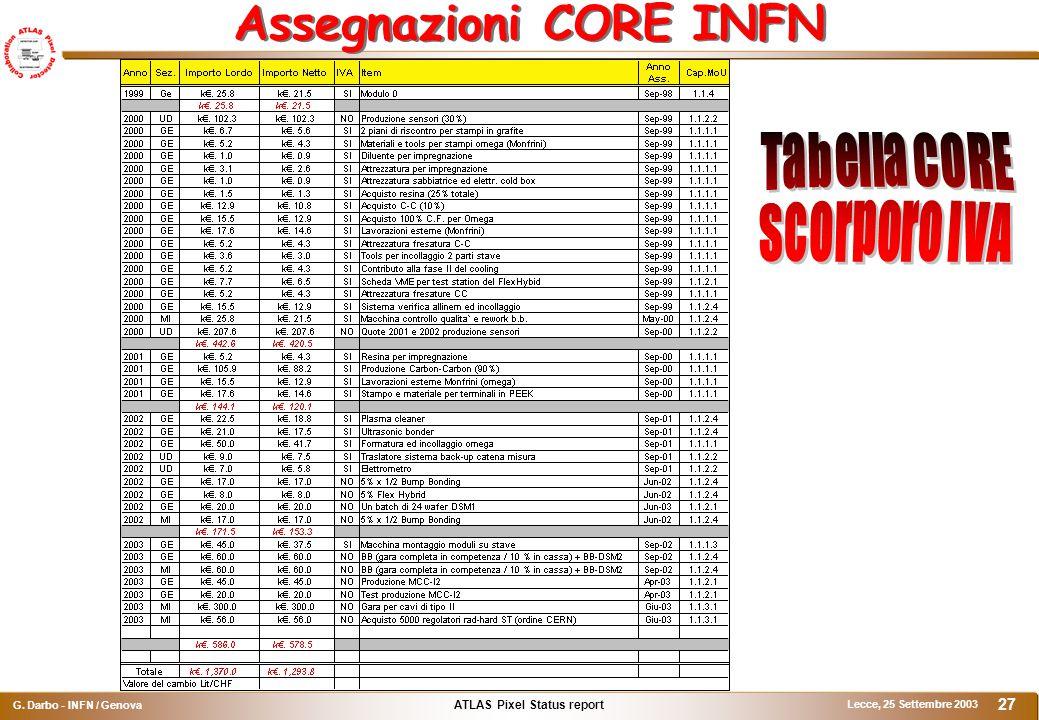 ATLAS Pixel Status report G. Darbo - INFN / Genova Lecce, 25 Settembre 2003 27 Assegnazioni CORE INFN