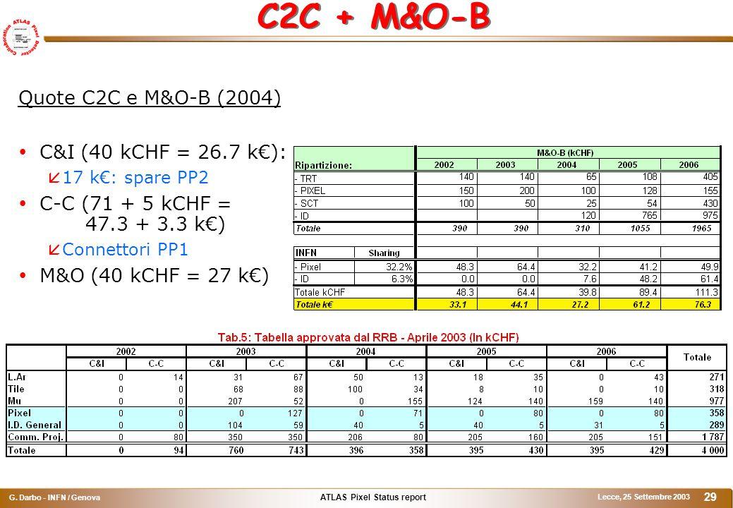 ATLAS Pixel Status report G. Darbo - INFN / Genova Lecce, 25 Settembre 2003 29 C2C + M&O-B Quote C2C e M&O-B (2004)  C&I (40 kCHF = 26.7 k€):  17 k€
