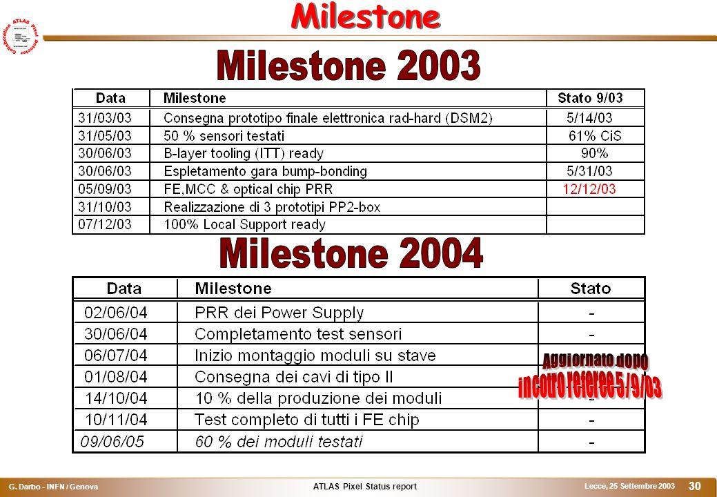 ATLAS Pixel Status report G. Darbo - INFN / Genova Lecce, 25 Settembre 2003 30 Milestone