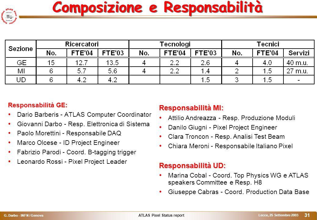 ATLAS Pixel Status report G. Darbo - INFN / Genova Lecce, 25 Settembre 2003 31 Composizione e Responsabilità Responsabilità GE:  Dario Barberis - ATL