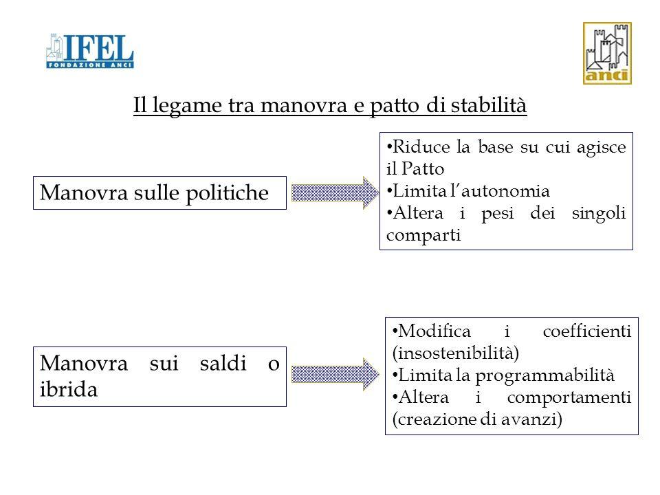 Il legame tra manovra e patto di stabilità La modalità e l'entità della manovra impattano sull'esistenza e sussistenza di un Patto di stabilità intern