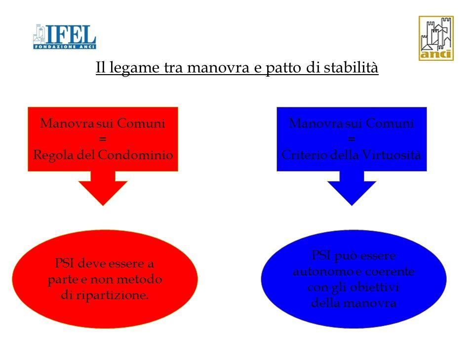 Il legame tra manovra e patto di stabilità L'esperienza italiana di coordinamento tra manovra e Patto di Stabilità interno: La manovra ha quasi sempre