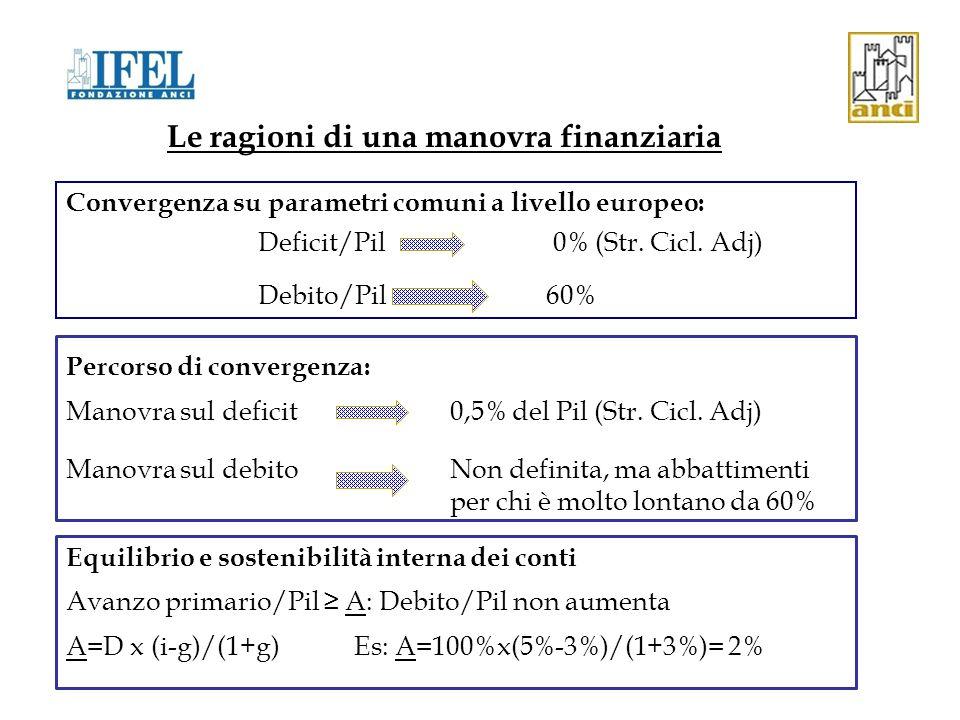 INDICE DELLA PRESENTAZIONE Le ragioni di una manovra finanziaria Le modalità di scomposizione della manovra I possibili criteri per la ripartizione della manovra Il legame tra manovra e patto di stabilità