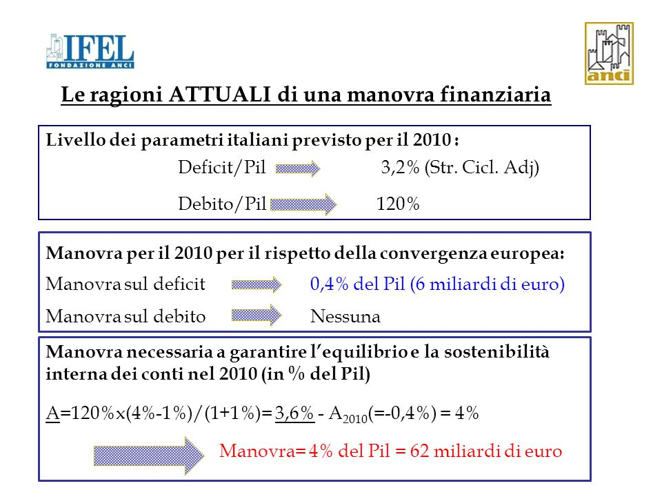 Le ragioni ATTUALI di una manovra finanziaria Manovra necessaria a garantire l'equilibrio e la sostenibilità interna dei conti nel 2010 (in % del Pil) A=120%x(4%-1%)/(1+1%)= 3,6% - A 2010 (=-0,4%) = 4% Manovra= 4% del Pil = 62 miliardi di euro Manovra per il 2010 per il rispetto della convergenza europea: Manovra sul deficit0,4% del Pil (6 miliardi di euro) Manovra sul debitoNessuna Livello dei parametri italiani previsto per il 2010 : Deficit/Pil 3,2% (Str.