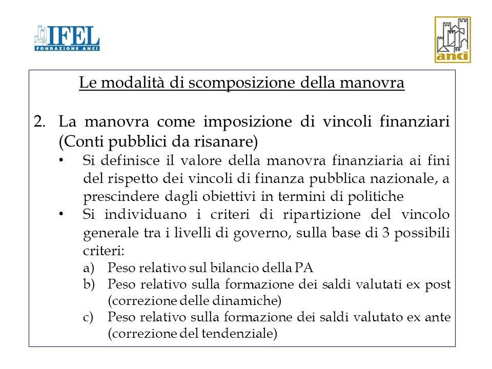 Le modalità di scomposizione della manovra (1) Politiche  Investimenti  Pensioni  Sanità  Personale  Sviluppo  Etc ENTI  Stato  Ragioni  Province  Comuni