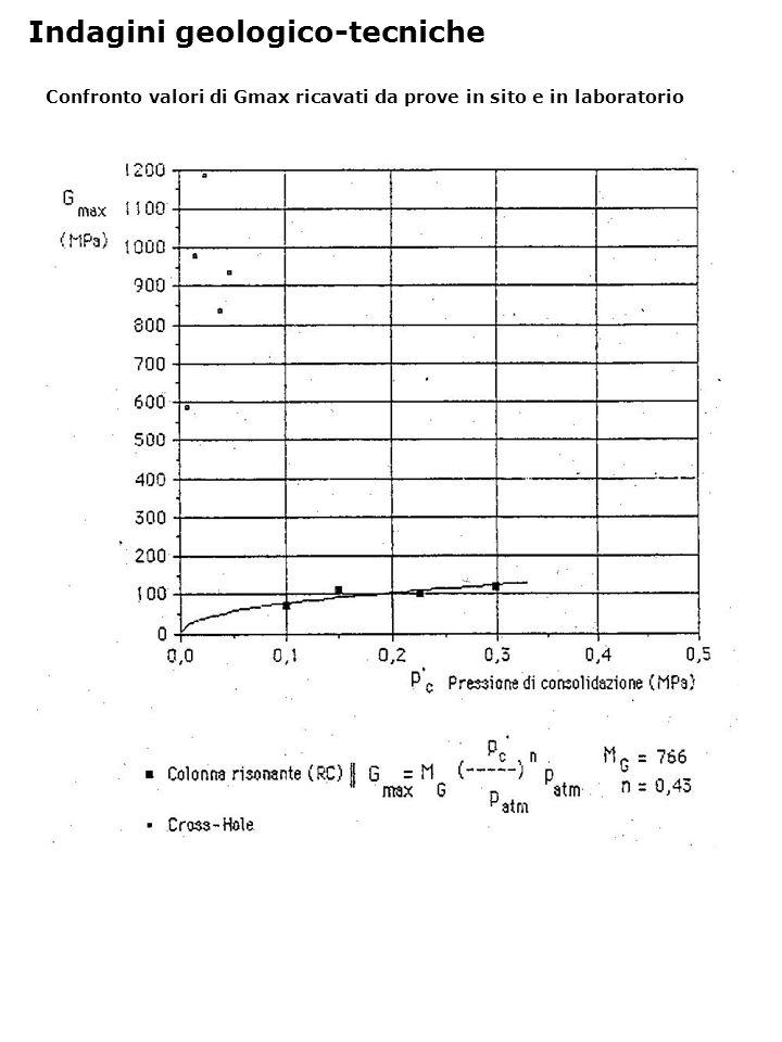 Confronto valori di Gmax ricavati da prove in sito e in laboratorio Indagini geologico-tecniche