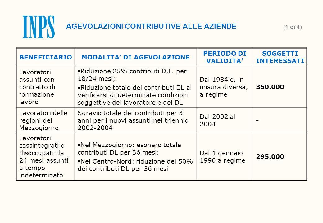BENEFICIARIOMODALITA' DI AGEVOLAZIONE PERIODO DI VALIDITA' SOGGETTI INTERESSATI Lavoratori assunti con contratto di formazione lavoro  Riduzione 25% contributi D.L.