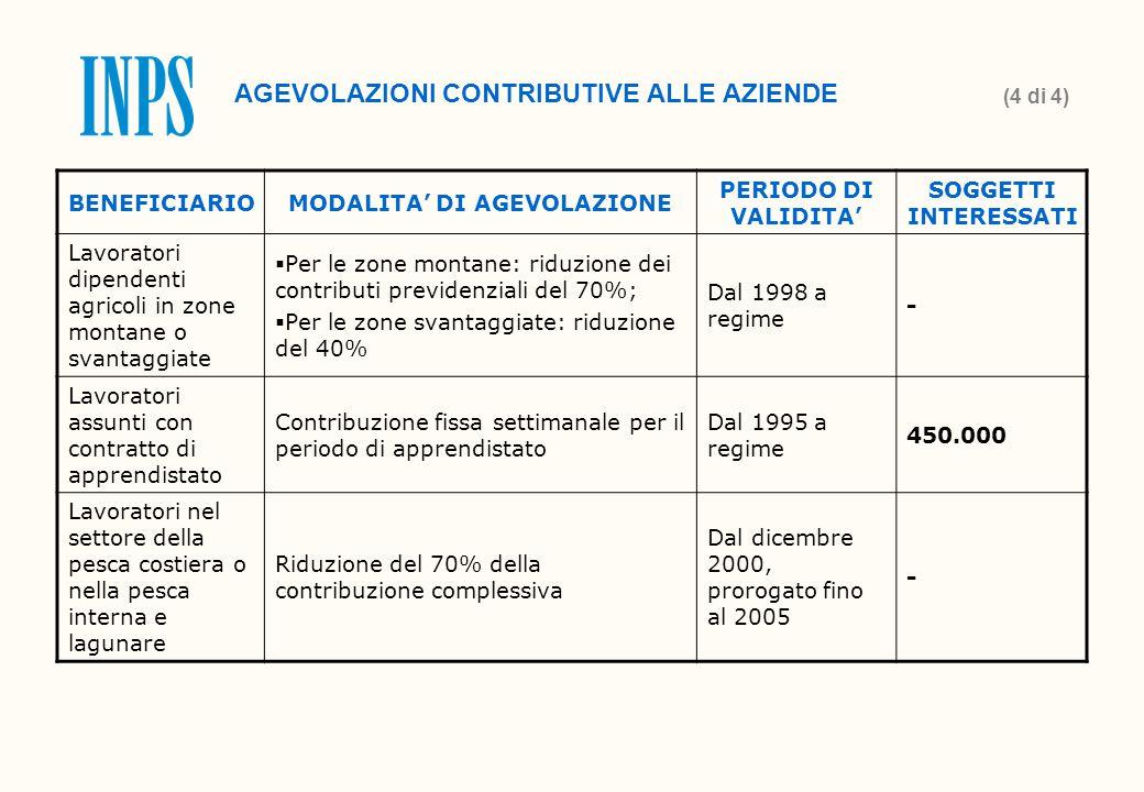 BENEFICIARIOMODALITA' DI AGEVOLAZIONE PERIODO DI VALIDITA' SOGGETTI INTERESSATI Lavoratori dipendenti agricoli in zone montane o svantaggiate  Per le zone montane: riduzione dei contributi previdenziali del 70%;  Per le zone svantaggiate: riduzione del 40% Dal 1998 a regime - Lavoratori assunti con contratto di apprendistato Contribuzione fissa settimanale per il periodo di apprendistato Dal 1995 a regime 450.000 Lavoratori nel settore della pesca costiera o nella pesca interna e lagunare Riduzione del 70% della contribuzione complessiva Dal dicembre 2000, prorogato fino al 2005 - AGEVOLAZIONI CONTRIBUTIVE ALLE AZIENDE (4 di 4)
