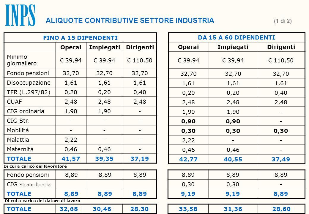 FINO A 15 DIPENDENTI OperaiImpiegatiDirigenti Minimo giornaliero € 39,94 € 110,50 Fondo pensioni32,70 Disoccupazione1,61 TFR (L.297/82)0,20 0,40 CUAF2,48 CIG ordinaria1,90 - CIG Str.--- Mobilità--- Malattia2,22-- Maternità0,46 - TOTALE41,5739,3537,19 DA 15 A 60 DIPENDENTI OperaiImpiegatiDirigenti € 39,94 € 110,50 32,70 1,61 0,20 0,40 2,48 1,90 - 0,90 - 0,30 2,22-- 0,46 - 42,7740,5537,49 ALIQUOTE CONTRIBUTIVE SETTORE INDUSTRIA (1 di 2) Fondo pensioni8,89 CIG Straordinaria TOTALE8,89 Di cui a carico del lavoratore 8,89 0,30 - 9,19 8,89 Di cui a carico del datore di lavoro TOTALE32,6830,4628,3033,5831,3628,60