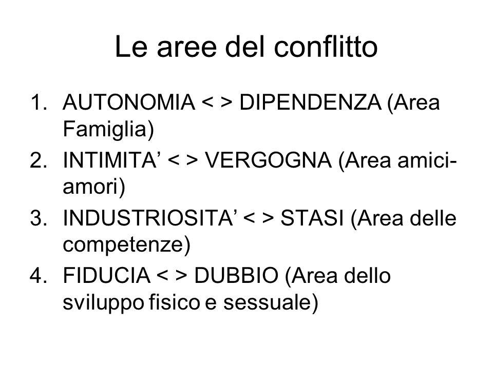 Le aree del conflitto 1.AUTONOMIA DIPENDENZA (Area Famiglia) 2.INTIMITA' VERGOGNA (Area amici- amori) 3.INDUSTRIOSITA' STASI (Area delle competenze) 4