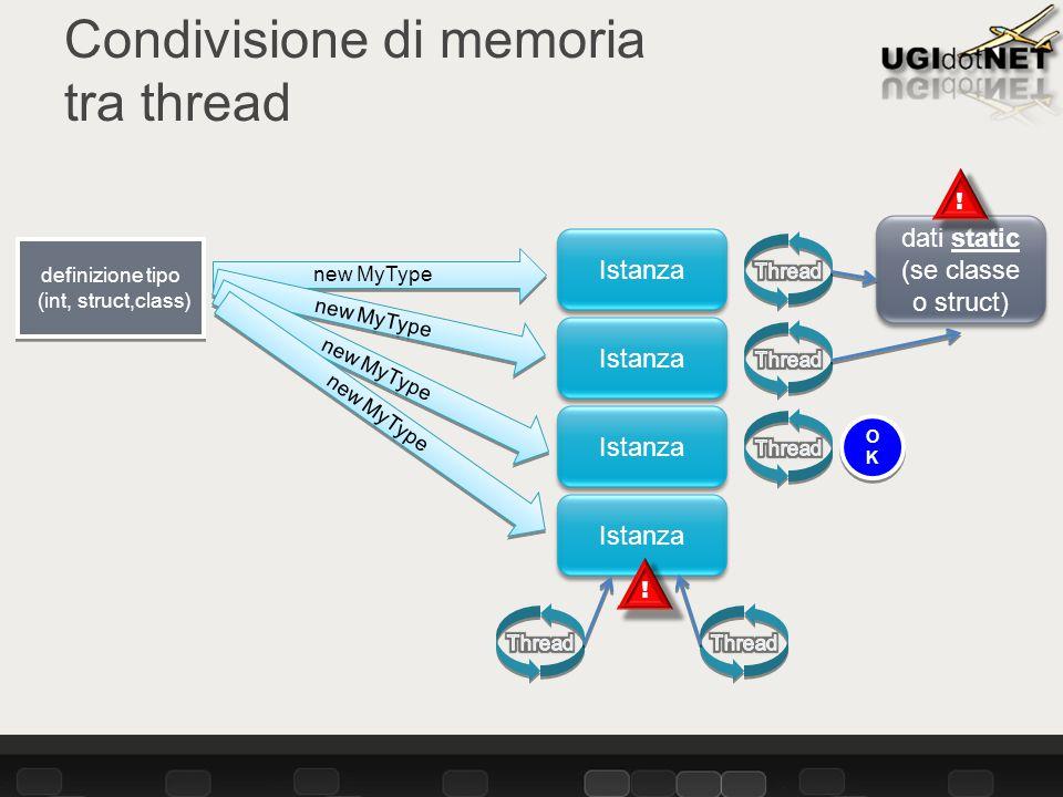 Condivisione di memoria tra thread Istanza dati static (se classe o struct) definizione tipo (int, struct,class) Istanza new MyType .