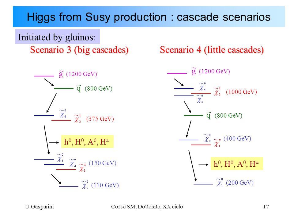 U.GaspariniCorso SM, Dottorato, XX ciclo17 g (1200 GeV) ~ q (800 GeV) ~ ~ ~ ~ ~ h 0, H 0, A 0, H ± (150 GeV) (110 GeV) ~ (375 GeV) ~ g (1200 GeV) ~ q (800 GeV) ~ ~ ~ (400 GeV) (200 GeV) ~ h 0, H 0, A 0, H ± Scenario 3 (big cascades) Scenario 4 (little cascades) ~ ~ (1000 GeV) ~ Initiated by gluinos: Higgs from Susy production : cascade scenarios