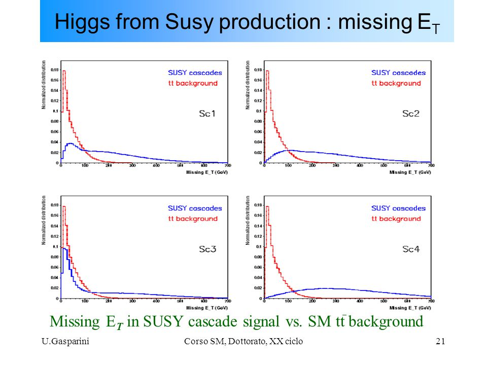 U.GaspariniCorso SM, Dottorato, XX ciclo21 Missing E T in SUSY cascade signal vs. SM tt background - Higgs from Susy production : missing E T