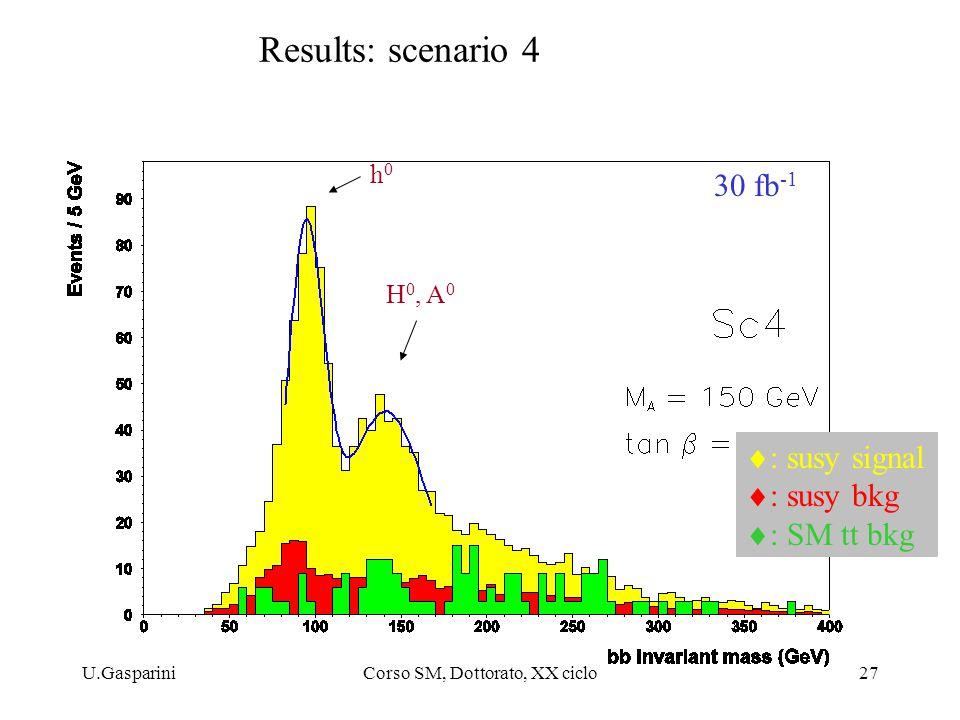 U.GaspariniCorso SM, Dottorato, XX ciclo27 Results: scenario 4 30 fb -1 h0h0 H 0, A 0  : susy signal  : susy bkg  : SM tt bkg