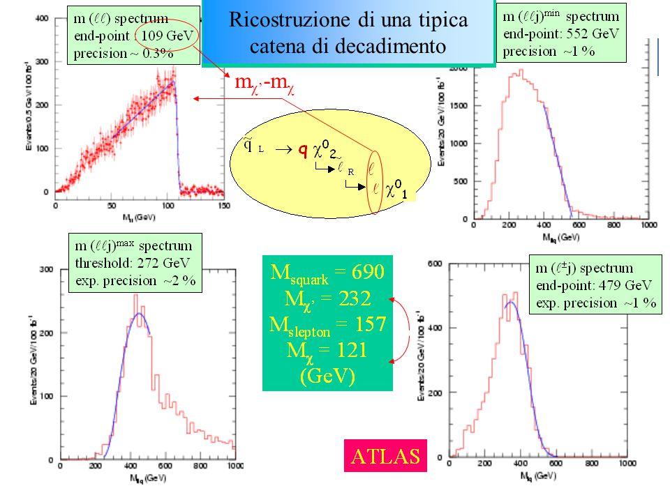 U.GaspariniCorso SM, Dottorato, XX ciclo6 Ricostruzione di una tipica catena di decadimento m  ' -m 