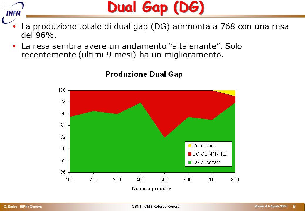 CSN1 - CMS Referee Report G. Darbo - INFN / Genova Roma, 4-5 Aprile 2005 5 Dual Gap (DG)  La produzione totale di dual gap (DG) ammonta a 768 con una