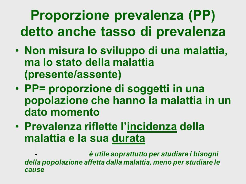 Proporzione prevalenza (PP) detto anche tasso di prevalenza Non misura lo sviluppo di una malattia, ma lo stato della malattia (presente/assente) PP=