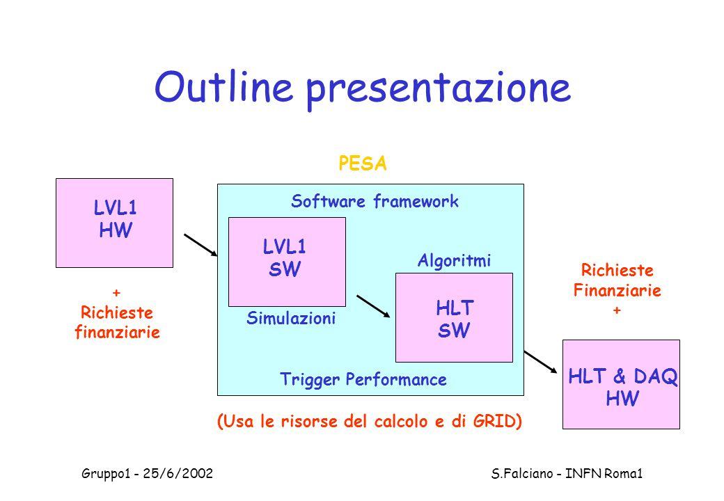 Gruppo1 - 25/6/2002 S.Falciano - INFN Roma1 Outline presentazione LVL1 SW HLT SW HLT & DAQ HW LVL1 HW Software framework Trigger Performance Algoritmi Simulazioni + Richieste finanziarie Richieste Finanziarie + (Usa le risorse del calcolo e di GRID) PESA