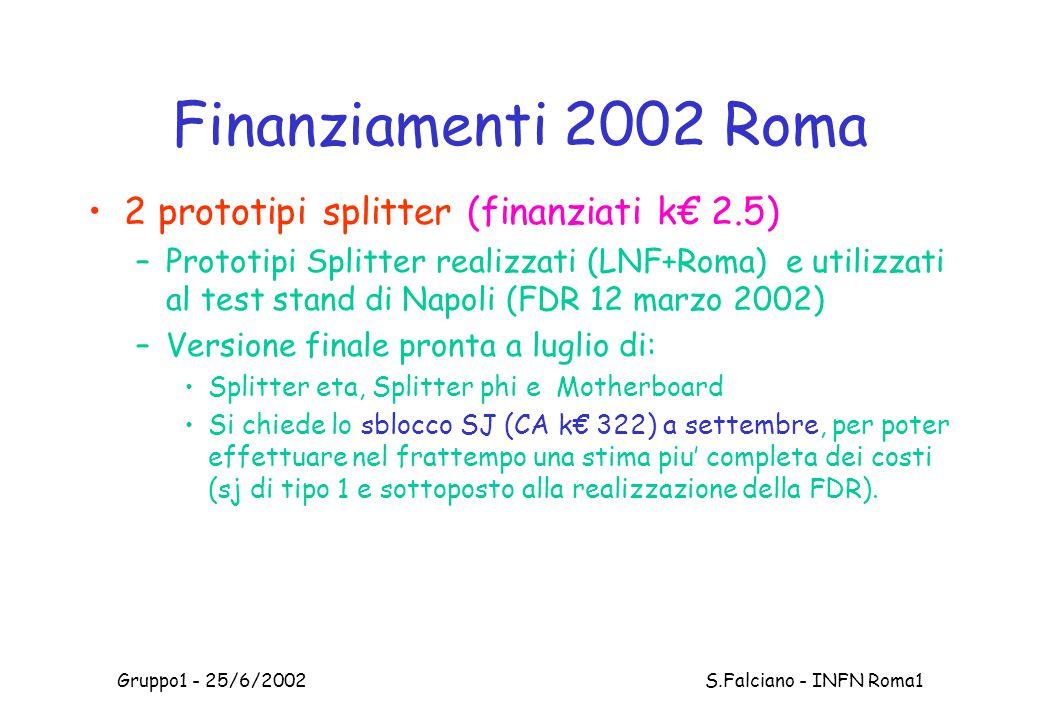Gruppo1 - 25/6/2002 S.Falciano - INFN Roma1 Finanziamenti 2002 Roma 2 prototipi splitter (finanziati k€ 2.5) –Prototipi Splitter realizzati (LNF+Roma) e utilizzati al test stand di Napoli (FDR 12 marzo 2002) –Versione finale pronta a luglio di: Splitter eta, Splitter phi e Motherboard Si chiede lo sblocco SJ (CA k€ 322) a settembre, per poter effettuare nel frattempo una stima piu' completa dei costi (sj di tipo 1 e sottoposto alla realizzazione della FDR).