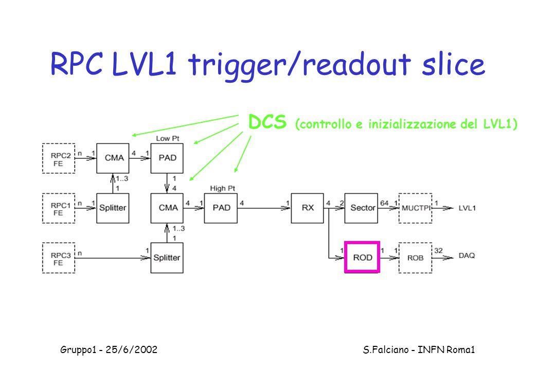 Gruppo1 - 25/6/2002 S.Falciano - INFN Roma1 RPC LVL1 trigger/readout slice DCS (controllo e inizializzazione del LVL1)