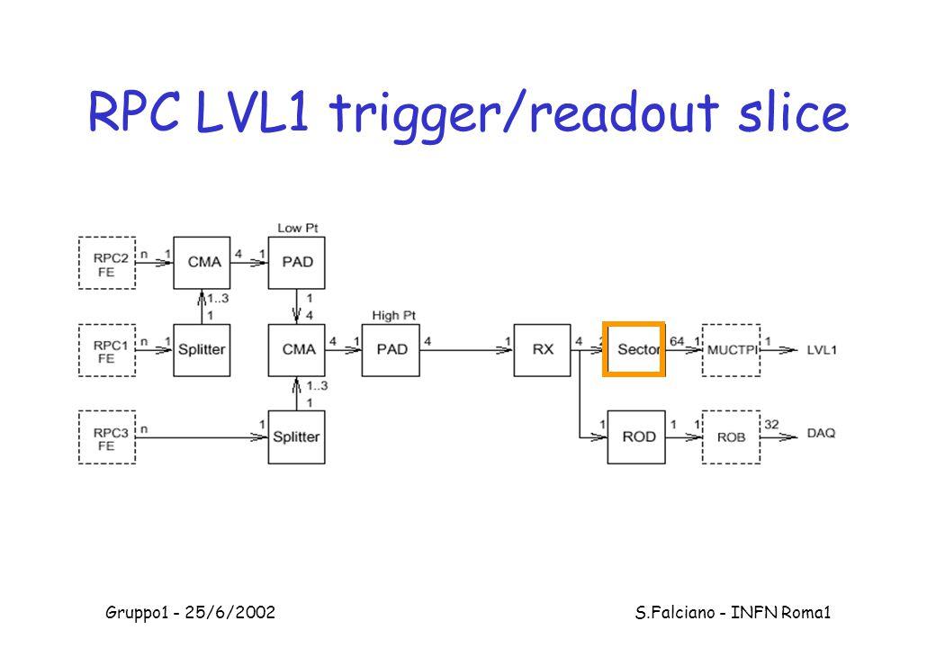 Gruppo1 - 25/6/2002 S.Falciano - INFN Roma1 RPC LVL1 trigger/readout slice