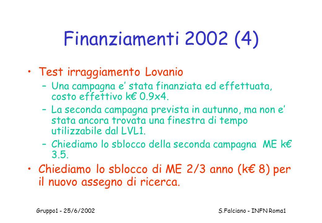 Gruppo1 - 25/6/2002 S.Falciano - INFN Roma1 Finanziamenti 2002 (4) Test irraggiamento Lovanio –Una campagna e' stata finanziata ed effettuata, costo effettivo k€ 0.9x4.