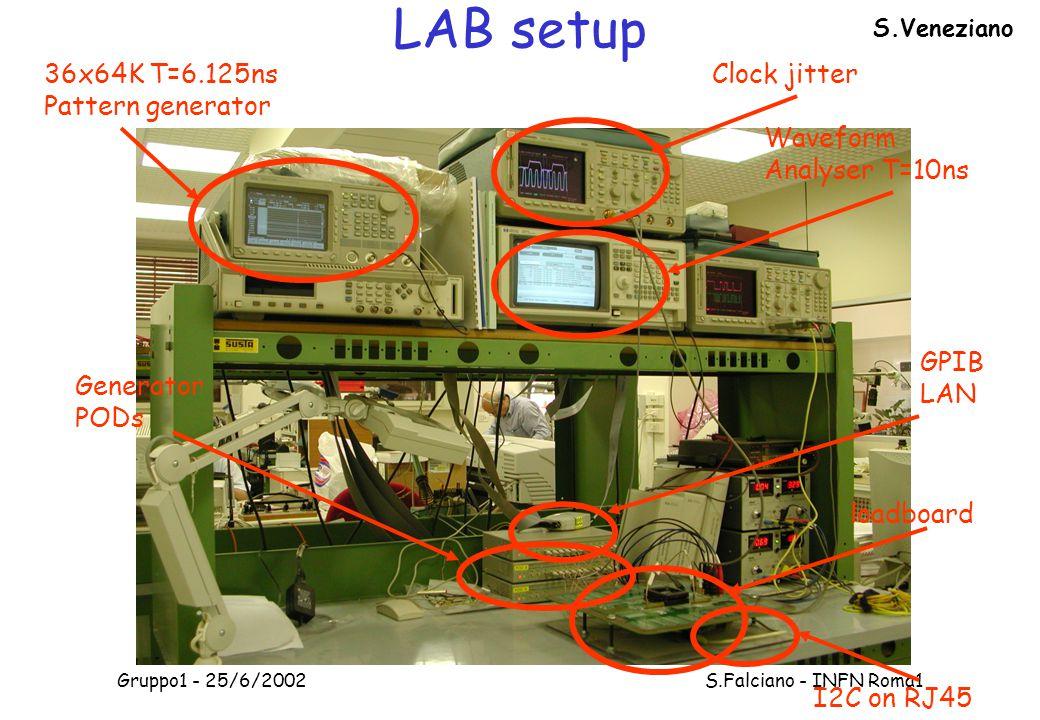 Gruppo1 - 25/6/2002 S.Falciano - INFN Roma1 LAB setup 36x64K T=6.125ns Pattern generator Clock jitter Waveform Analyser T=10ns Generator PODs GPIB LAN loadboard I2C on RJ45 S.Veneziano