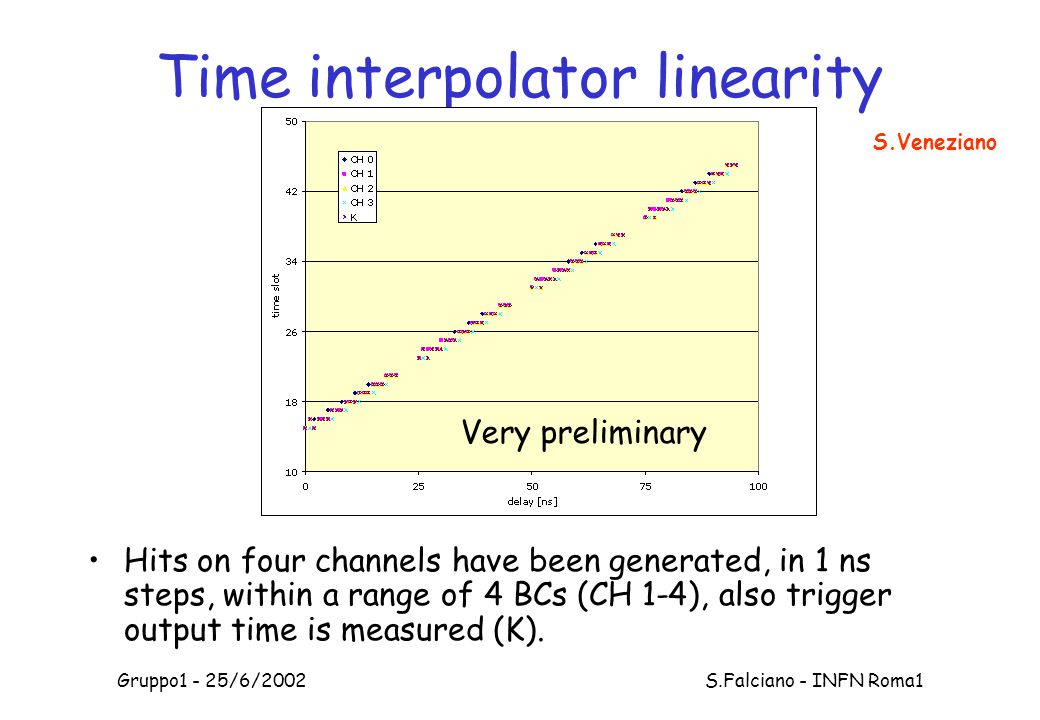 Gruppo1 - 25/6/2002 S.Falciano - INFN Roma1 Time interpolator linearity Hits on four channels have been generated, in 1 ns steps, within a range of 4 BCs (CH 1-4), also trigger output time is measured (K).
