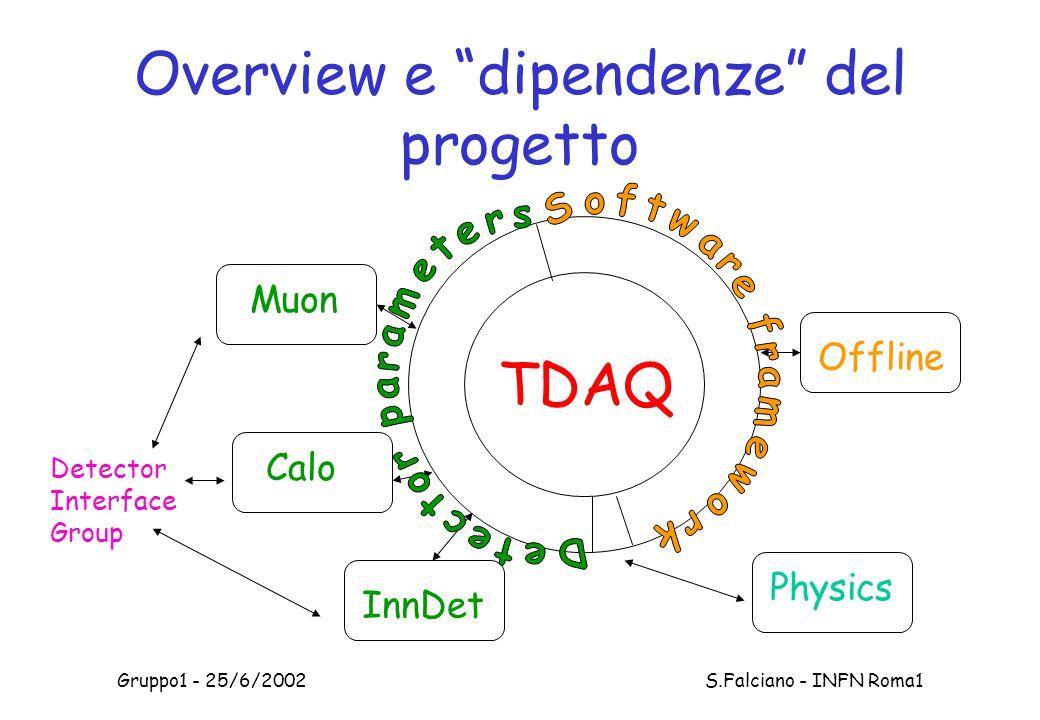 Gruppo1 - 25/6/2002 S.Falciano - INFN Roma1 Overview e dipendenze del progetto Calo InnDet Muon TDAQ Detector Interface Group Offline Physics