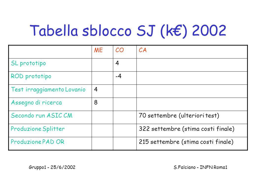 Gruppo1 - 25/6/2002 S.Falciano - INFN Roma1 Tabella sblocco SJ (k€) 2002 MECOCA SL prototipo4 ROD prototipo-4 Test irraggiamento Lovanio4 Assegno di ricerca8 Secondo run ASIC CM70 settembre (ulteriori test) Produzione Splitter322 settembre (stima costi finale) Produzione PAD OR215 settembre (stima costi finale)