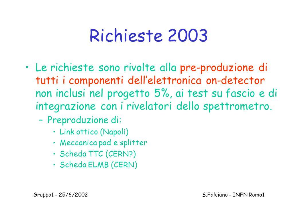 Gruppo1 - 25/6/2002 S.Falciano - INFN Roma1 Richieste 2003 Le richieste sono rivolte alla pre-produzione di tutti i componenti dell'elettronica on-detector non inclusi nel progetto 5%, ai test su fascio e di integrazione con i rivelatori dello spettrometro.