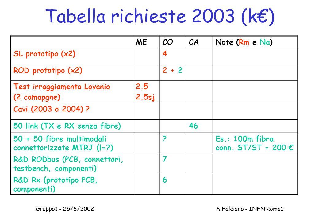 Gruppo1 - 25/6/2002 S.Falciano - INFN Roma1 Tabella richieste 2003 (k€) MECOCANote (Rm e Na) SL prototipo (x2)4 ROD prototipo (x2)2 + 2 Test irraggiamento Lovanio (2 camapgne) 2.5 2.5sj Cavi (2003 o 2004) .