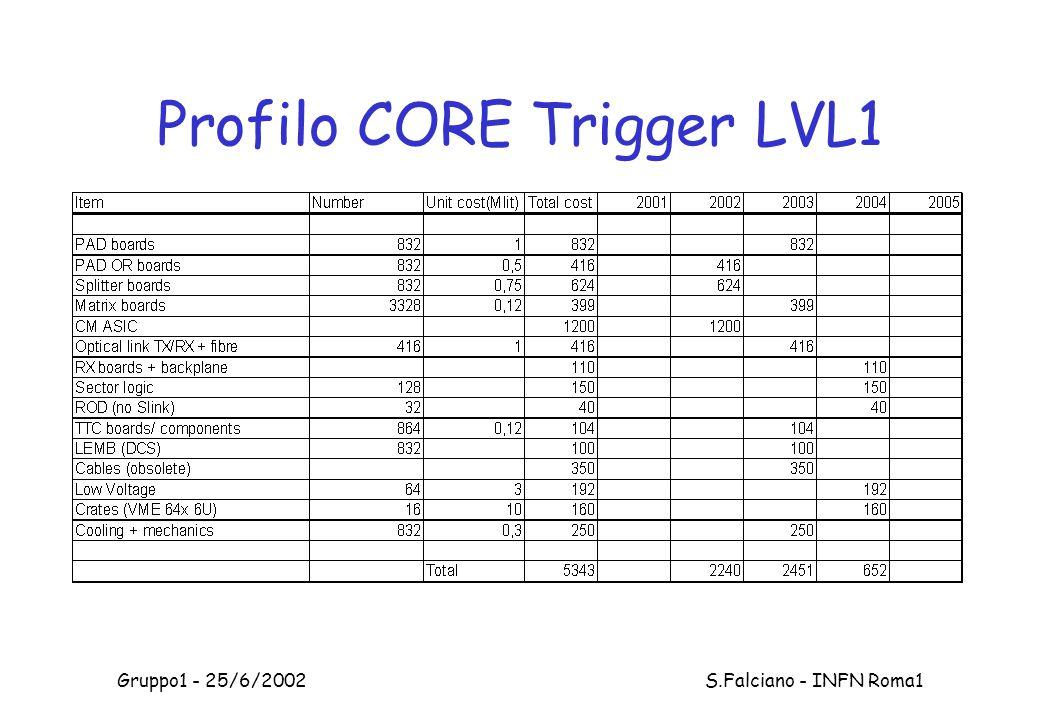 Gruppo1 - 25/6/2002 S.Falciano - INFN Roma1 Profilo CORE Trigger LVL1
