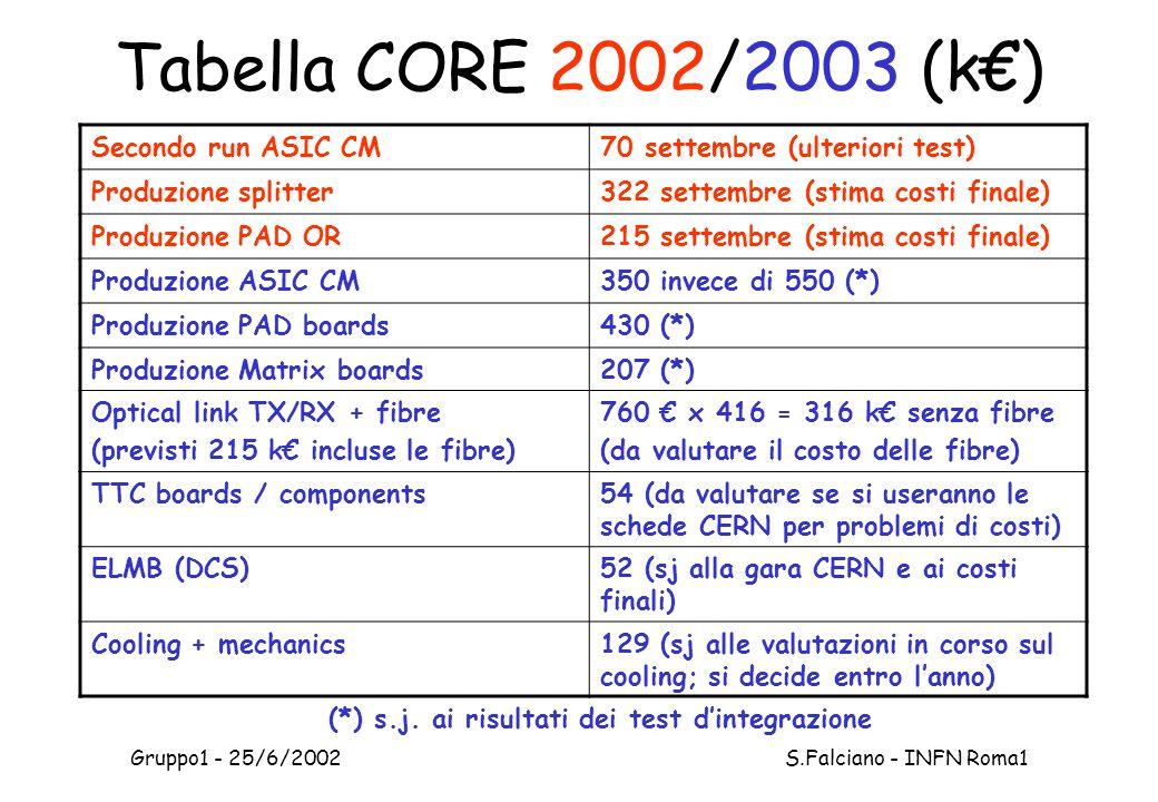Gruppo1 - 25/6/2002 S.Falciano - INFN Roma1 Tabella CORE 2002/2003 (k€) Secondo run ASIC CM70 settembre (ulteriori test) Produzione splitter322 settembre (stima costi finale) Produzione PAD OR215 settembre (stima costi finale) Produzione ASIC CM350 invece di 550 (*) Produzione PAD boards430 (*) Produzione Matrix boards207 (*) Optical link TX/RX + fibre (previsti 215 k€ incluse le fibre) 760 € x 416 = 316 k€ senza fibre (da valutare il costo delle fibre) TTC boards / components54 (da valutare se si useranno le schede CERN per problemi di costi) ELMB (DCS)52 (sj alla gara CERN e ai costi finali) Cooling + mechanics129 (sj alle valutazioni in corso sul cooling; si decide entro l'anno) (*) s.j.
