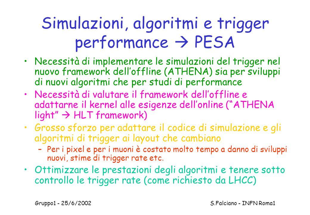 Gruppo1 - 25/6/2002 S.Falciano - INFN Roma1 Simulazioni, algoritmi e trigger performance  PESA Necessità di implementare le simulazioni del trigger nel nuovo framework dell'offline (ATHENA) sia per sviluppi di nuovi algoritmi che per studi di performance Necessità di valutare il framework dell'offline e adattarne il kernel alle esigenze dell'online ( ATHENA light  HLT framework) Grosso sforzo per adattare il codice di simulazione e gli algoritmi di trigger ai layout che cambiano –Per i pixel e per i muoni è costato molto tempo a danno di sviluppi nuovi, stime di trigger rate etc.