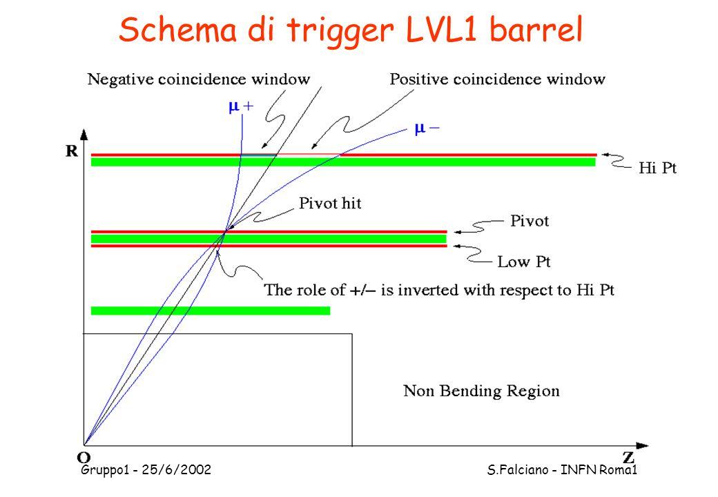 Gruppo1 - 25/6/2002 S.Falciano - INFN Roma1 Schema di trigger LVL1 barrel