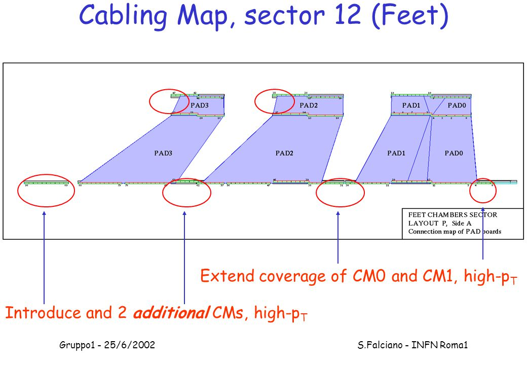 Gruppo1 - 25/6/2002 S.Falciano - INFN Roma1 Cabling Map, sector 12 (Feet) Extend coverage of CM0 and CM1, high-p T Introduce and 2 additional CMs, high-p T