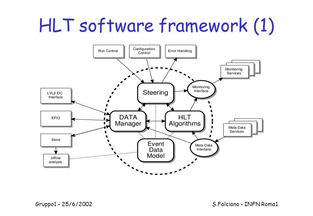 Gruppo1 - 25/6/2002 S.Falciano - INFN Roma1 HLT software framework (1)