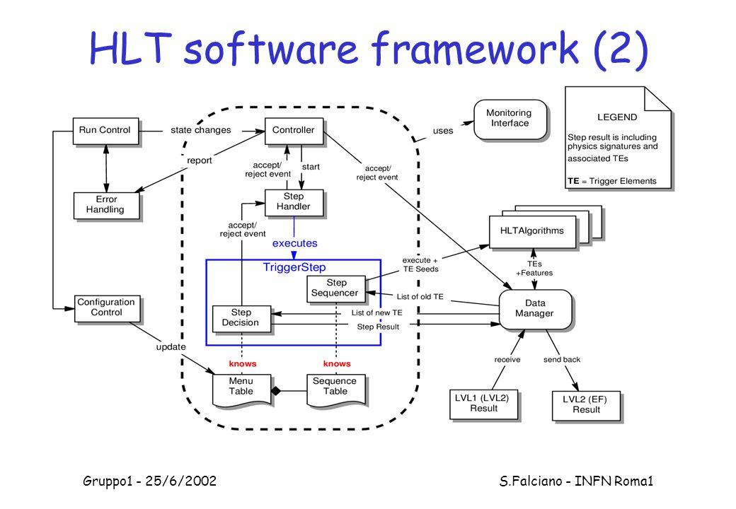 Gruppo1 - 25/6/2002 S.Falciano - INFN Roma1 HLT software framework (2)